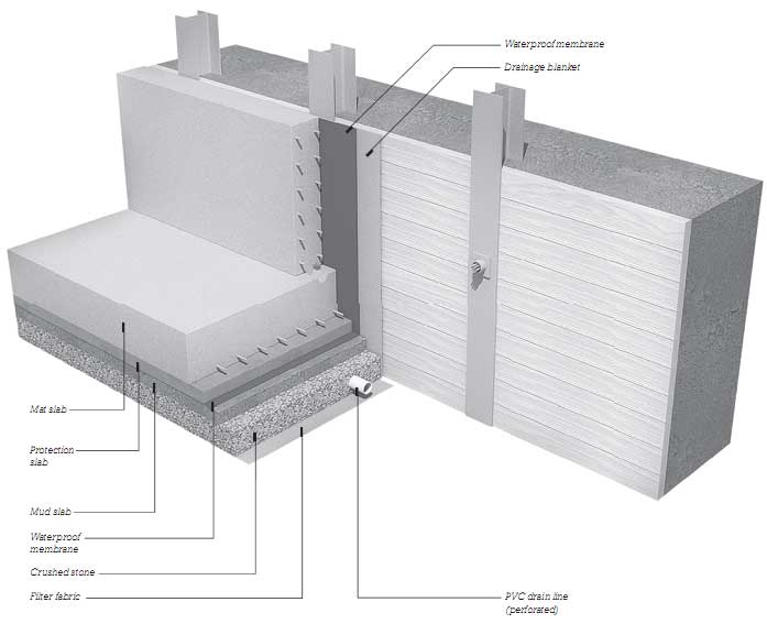 Waterproofing And Drainage Building Substructures