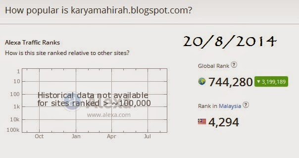 8 Ranking Alexa karyamahirah blogspot com