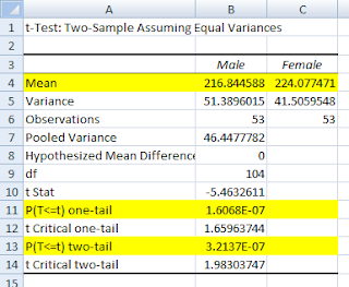 how to tell if t test is significant on excel