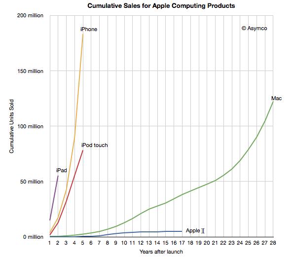 iphone vs mac