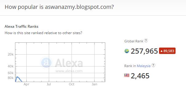 Ranking Alexa 16 Februari 2015