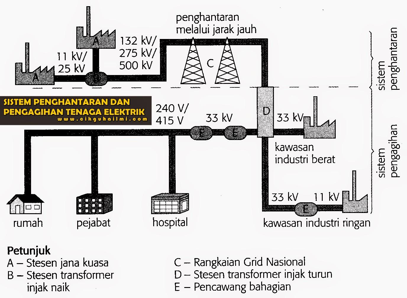 Sistem Penghantaran dan Pengagihan Tenaga Elektrik di Malaysia