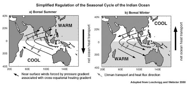 Pola Gerakan Angin Monsun