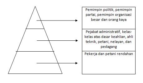 Soda sosial stratifikasi sosial stratifikasi berdasarkan kepemilikan tanah bisa digambarkan sebagai berikut ccuart Gallery