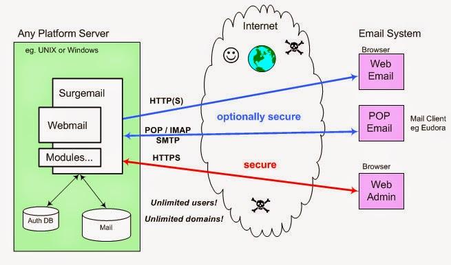Cara Membuat Mailserver & Proxy di Linux