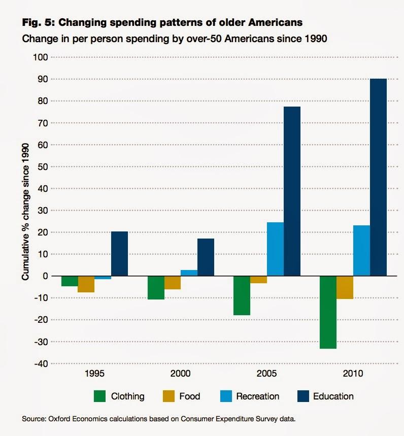The Longevity Economy Generating Economic Growth - A ...
