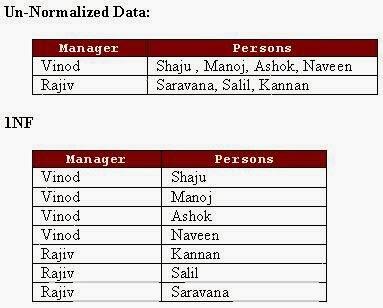 اساسيات قواعد البيانات - تطبيع المعيارية الأولى Database Basic SQL -First Normal Form 1NF