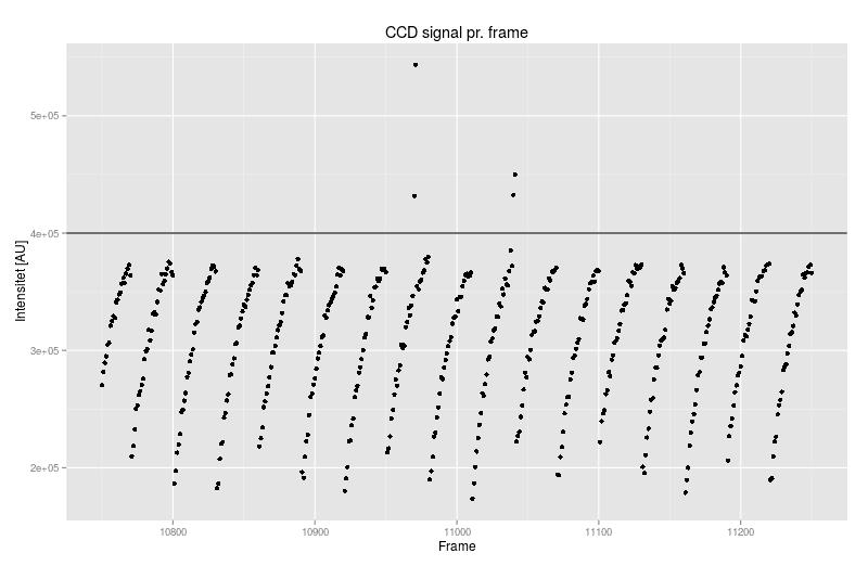 Sikre datapunkter i karachi