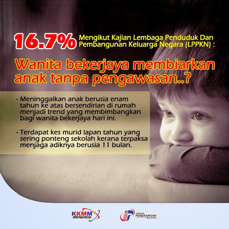 Kajian LPPKN 16 7 Wanita Bekerjaya Membiarkan Anak TANPA Pengawasan