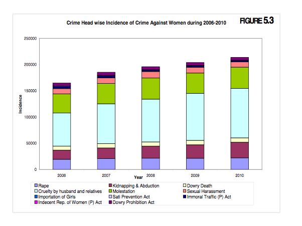 crime against women essay