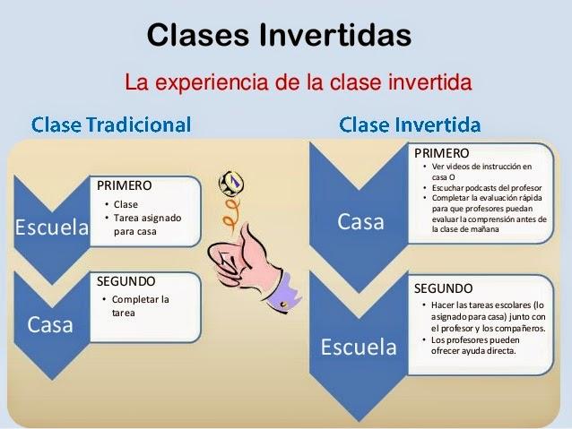 http://3.bp.blogspot.com/-iJear6eTDMw/U02v0cfvqkI/AAAAAAAAAEk/JUaWv0EjrUI/s1600/la+experiencia+de+la+clase+invertida.jpg
