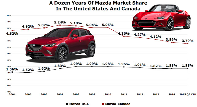 USA Canada Mazda market share chart