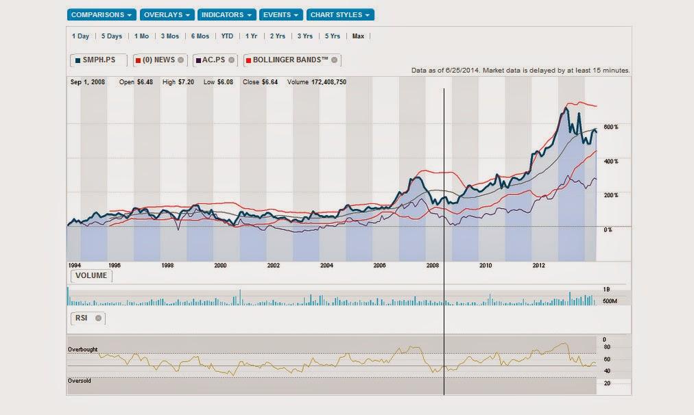 Stock Chart Comparison