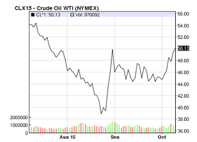 Commodity Future Prices for Crude Oil
