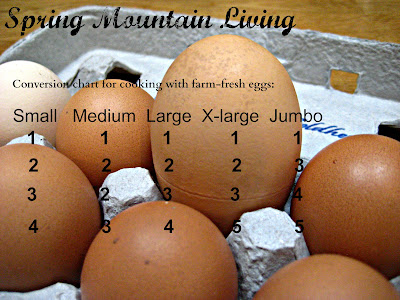 farm egg conversion cooking chart