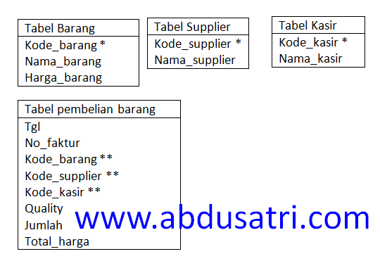 tahap tahap normalisasi database acces