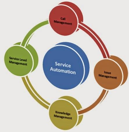 Service Automation Crm Service Automation