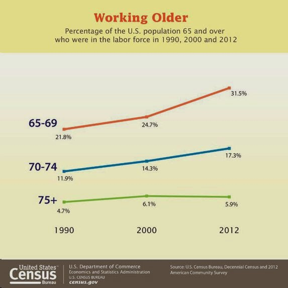 Interesting Graph on How we are working longer
