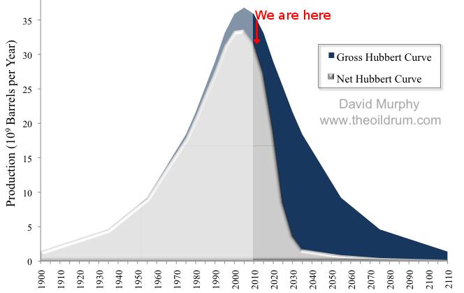 El petroleo en el futuro, ¿Recesion o catastrofe?