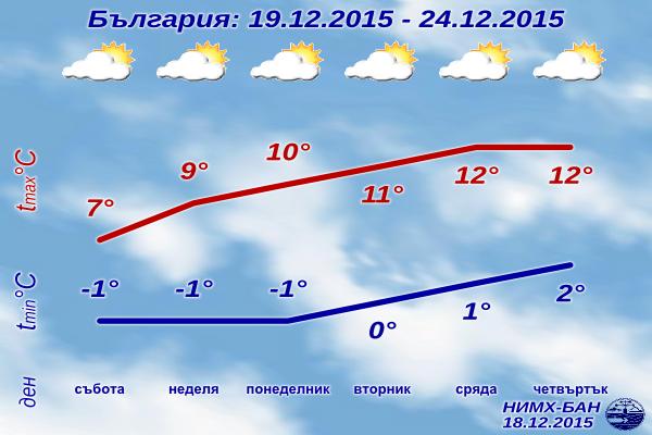 Седмична Прогноза за времето от 19 декември до 24 декември 2015