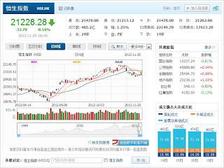 中国株コバンザメ投資 香港ハンセン指数1120