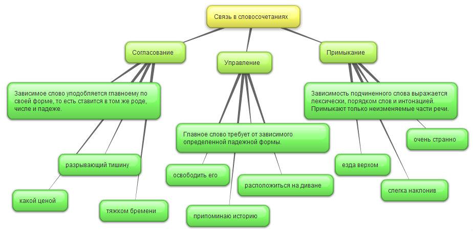 Происхождения русского языка схема