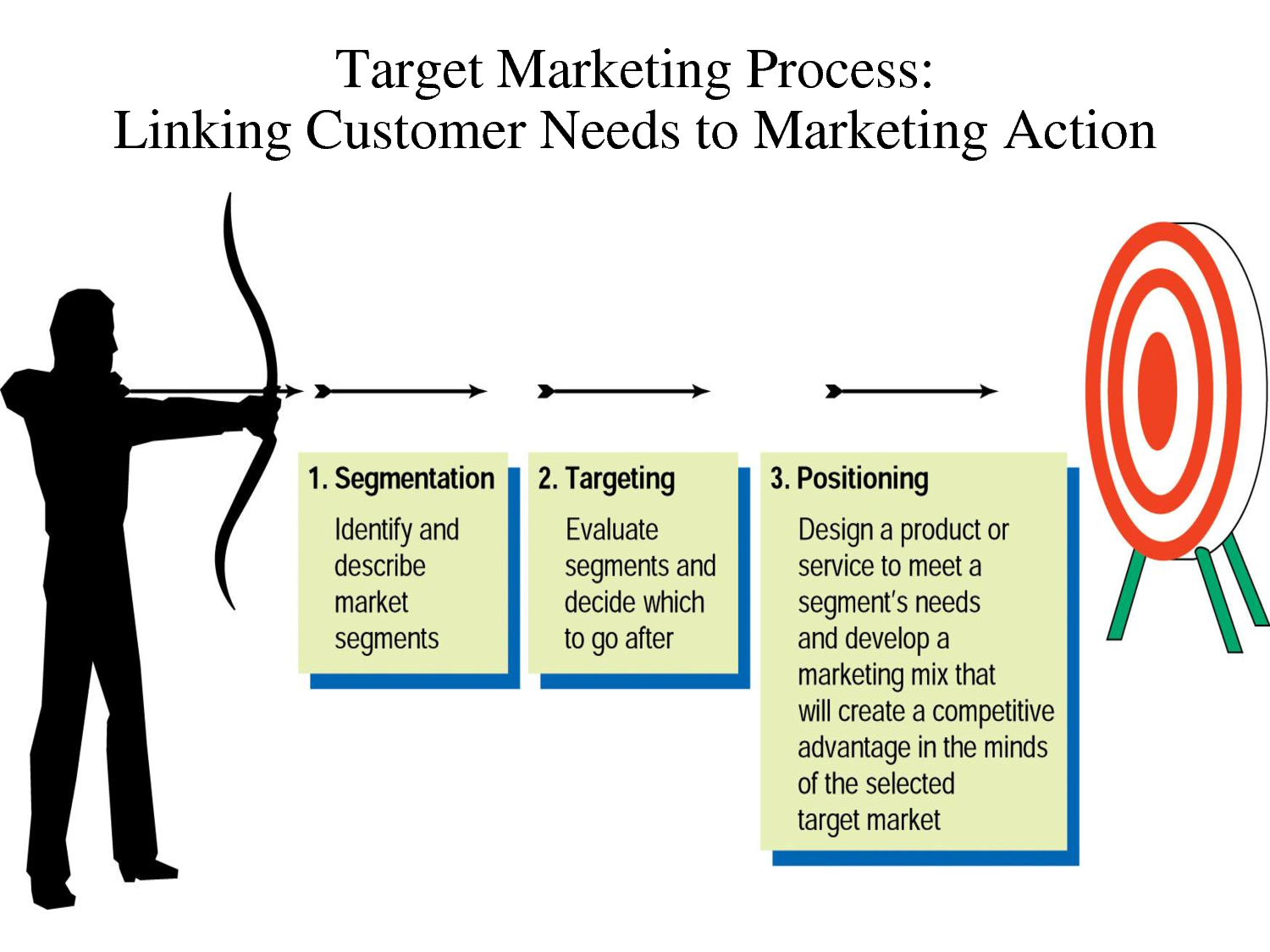 the market targeting process marketing essay A target market is a group of it is important for a business to identify and select a target market so it can direct its marketing efforts to that group of customers and better demographic segmentation is the process of dividing the total market according to particular.