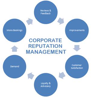 earnings management essay