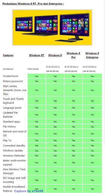 Perbedaan Versi-Versi Windows 8 Lengkap