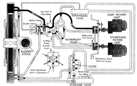 Steering Gear on hydraulic actuator schematic