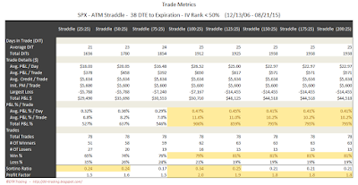 SPX Short Options Straddle Trade Metrics - 38 DTE - IV Rank < 50 - Risk:Reward 25% Exits