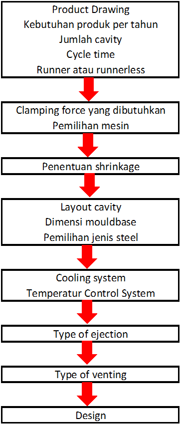 Urutan Proses Dalam Pembuatan Design Mold Injection Produk tipis Thin Wall