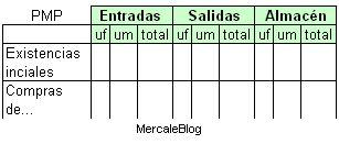 Excel del Precio Medio Ponderado