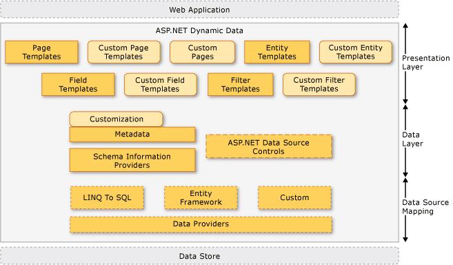 Kim S Net Blog Asp Net Dynamic Data Part 1 Introduction