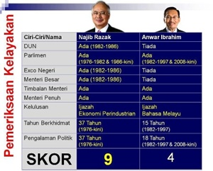 NAJIB vs ANWAR