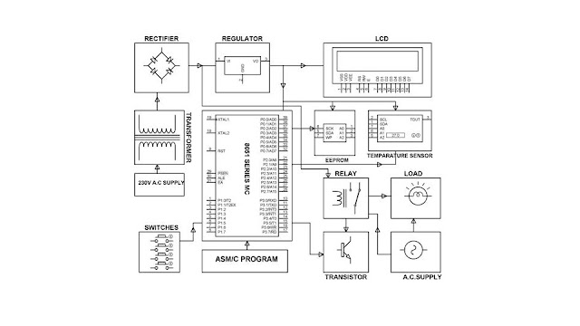 electronics project  malaysia   industrial temperature controller