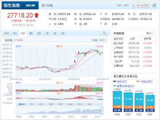 中国株コバンザメ投資 香港ハンセン指数20150511