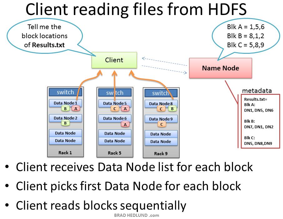 Top Hadoop Interview Questions To Prepare In 2018 – HDFS