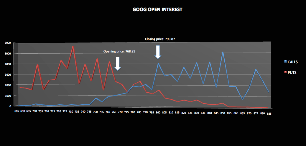 Importance of open interest in options trading