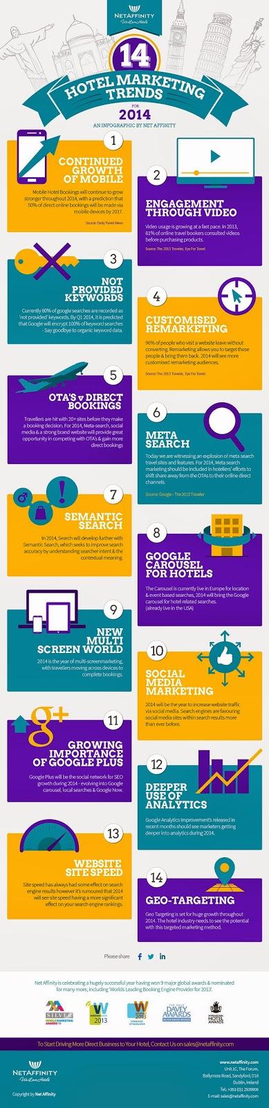 Infographie : les tendance du web marketing hôtelier en 2014