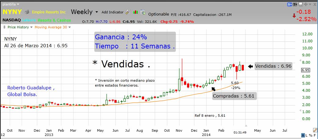 http://www.global-bolsa.com/index.php/articulos/item/1688-nyny-nasdaq-vendidas-ganancia-24-en-11-semanas-por-roberto-guadalupe