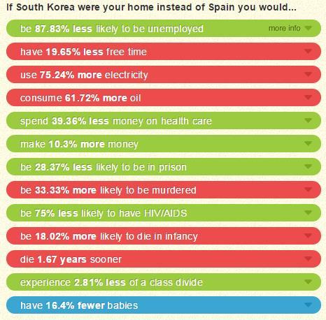 Comparación de cifras entre España y Corea del Sur