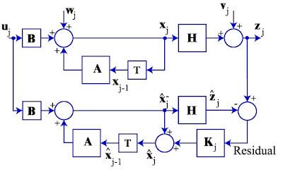 kalman, filter, algorithm