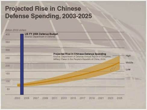 Grafik Anggaran Pertahanan China