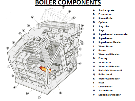 Parts Of A Boiler And Their Functions on industrial air conditioning