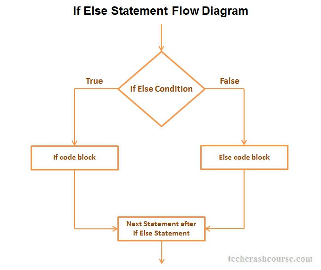 Java If Else statement control flow diagram