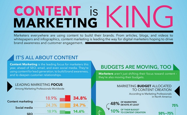 Image: Content Marketing is King