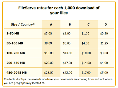 Fileserve Rates