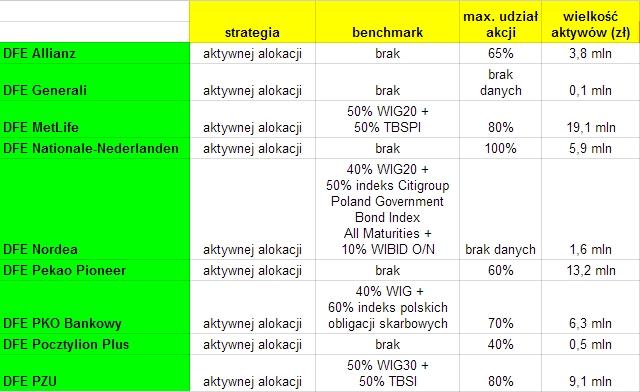 Dobrowolne fundusze emerytalne IKE i IKZE 2015