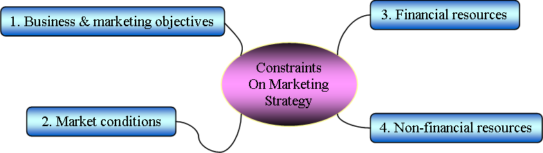 limitations and constraints of marketing Marketing is affected directly by constraints that reduce a company's ability to produce and distribute its message such limitations include factors such as funding, reach, time and a lack of dedicated staff these constraints are an unavoidable part of the process but often can be planned for and.